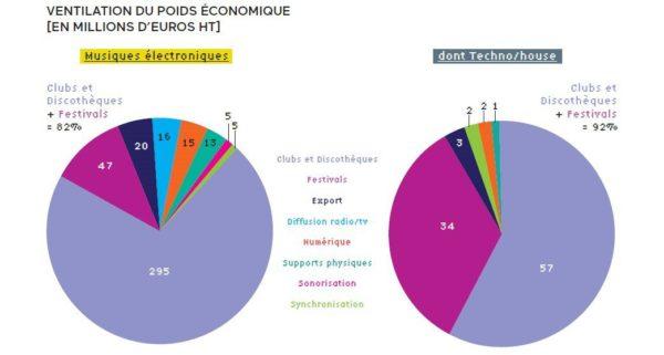 Poids musiques électroniques musique française industrie musicale revenus musique Underscope